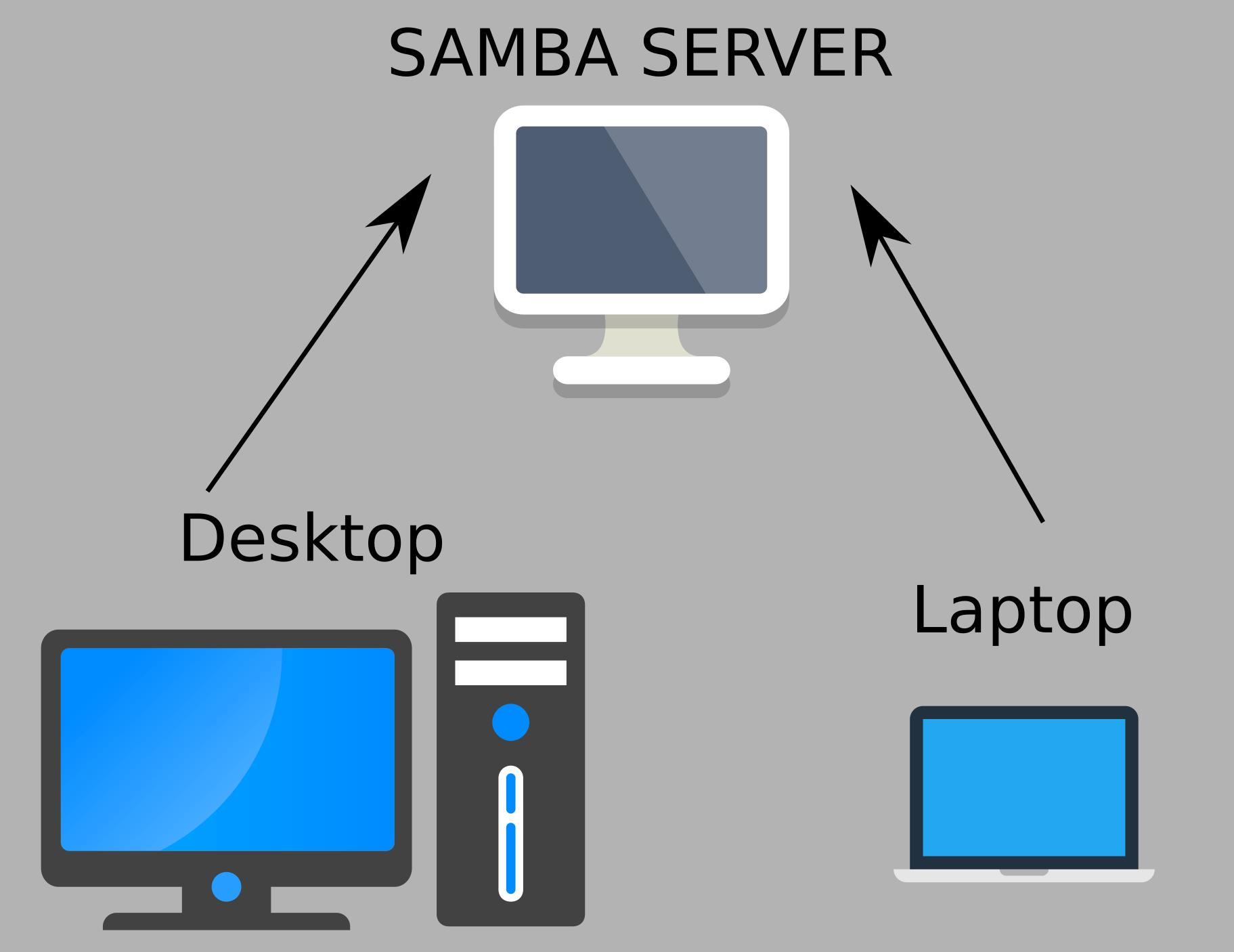 """Resultado de imagen de share """"files"""" samba"""